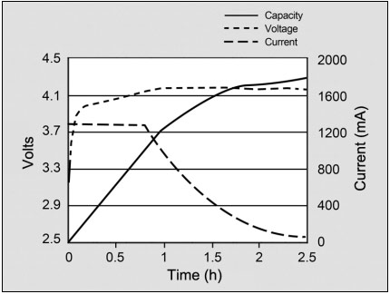 Capacity As A Function Of Charge Voltage On Lithium Ion Battery